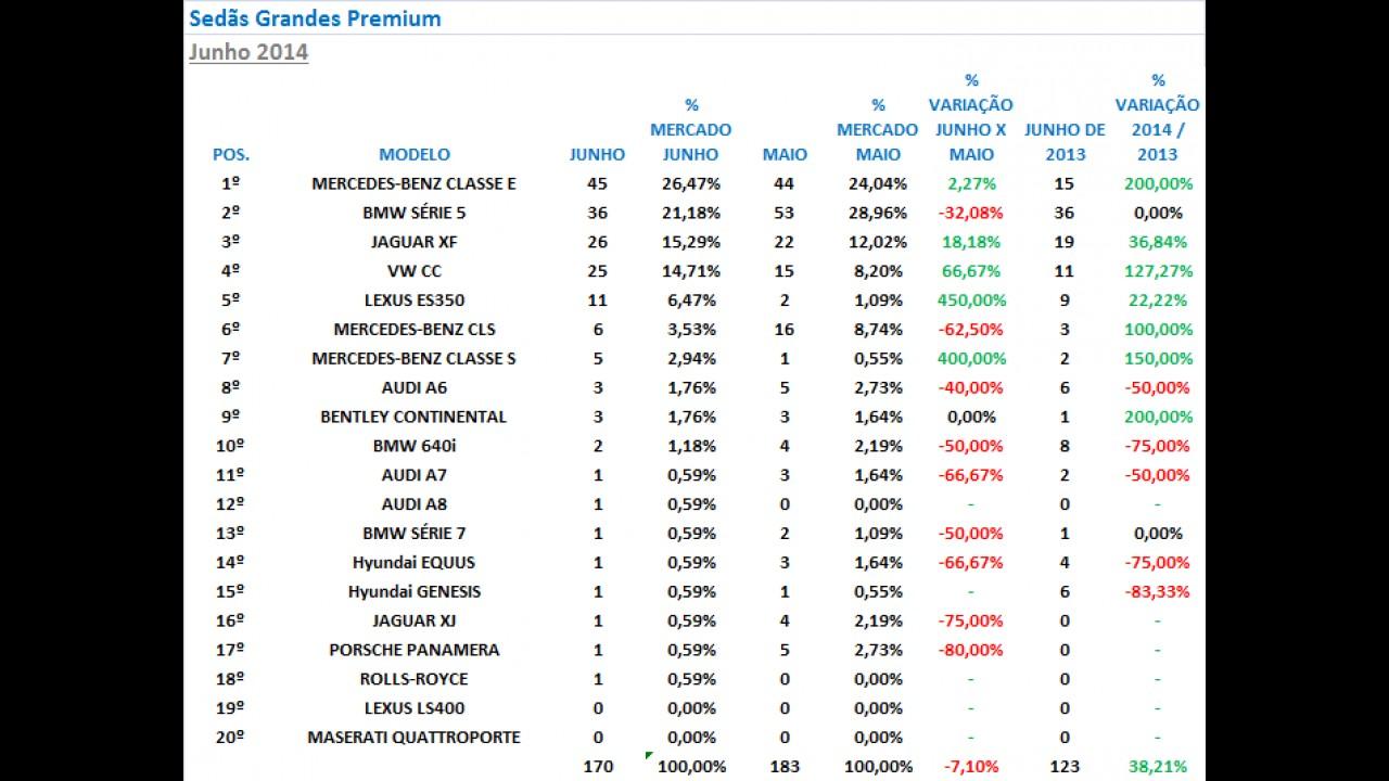 Série 3 domina 40% do segmento e Classe C despenca entre sedãs premium