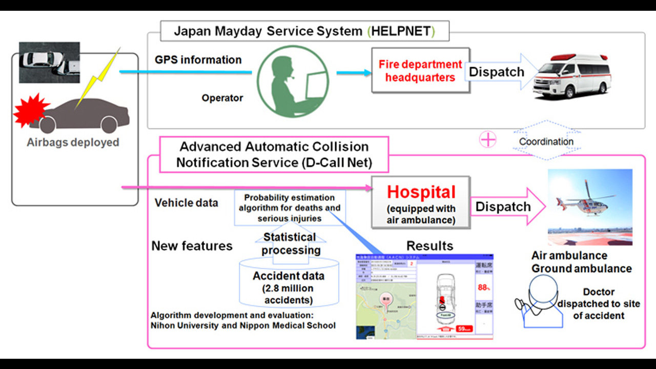 Toyota ed Honda con D-Call Net
