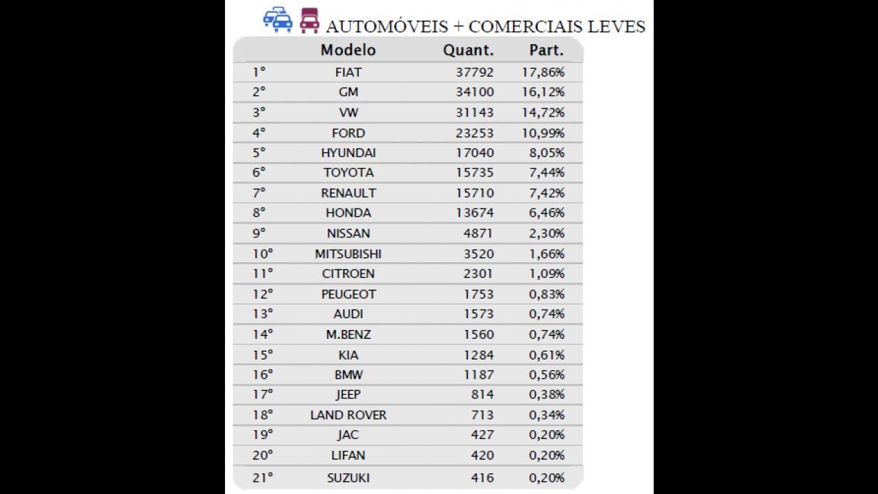 Vendas recuam quase 25% em abril; Chevrolet reduz vantagem da líder Fiat
