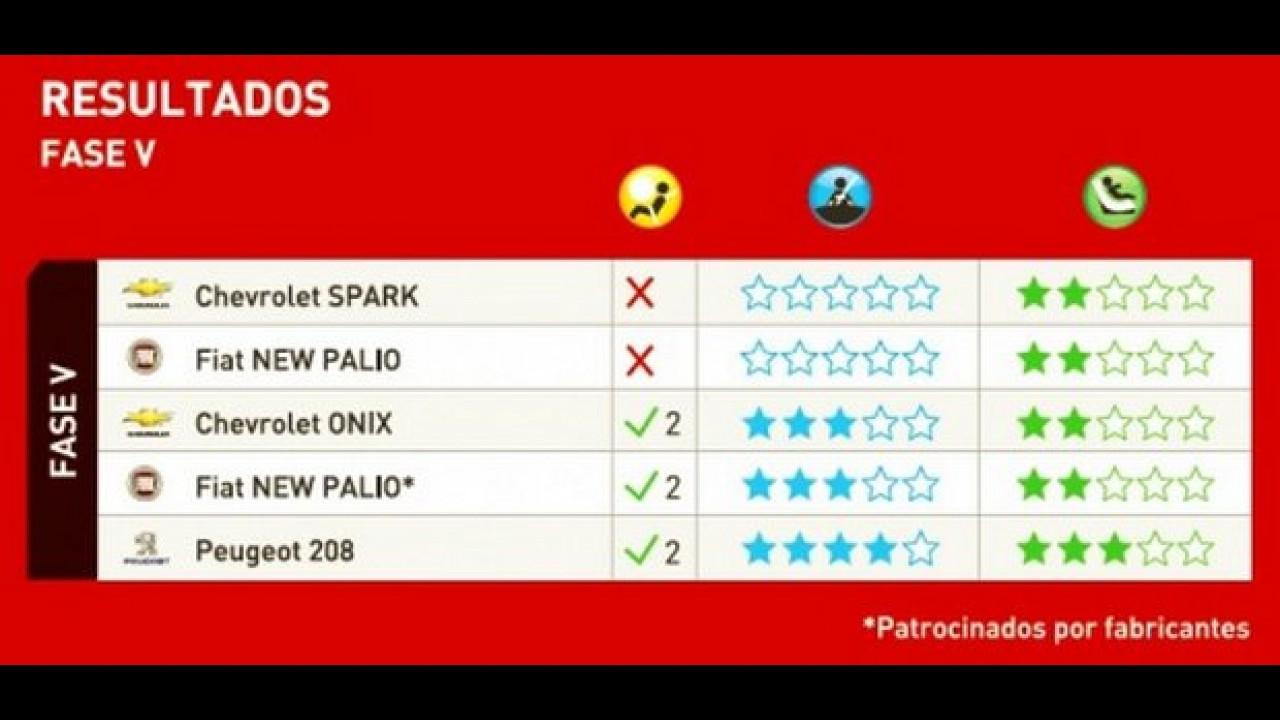 Latin NCAP: Onix decepciona e Palio melhora; 208 consegue quatro estrelas