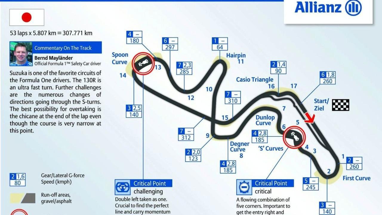 Suzuka circuit track graphic 2009