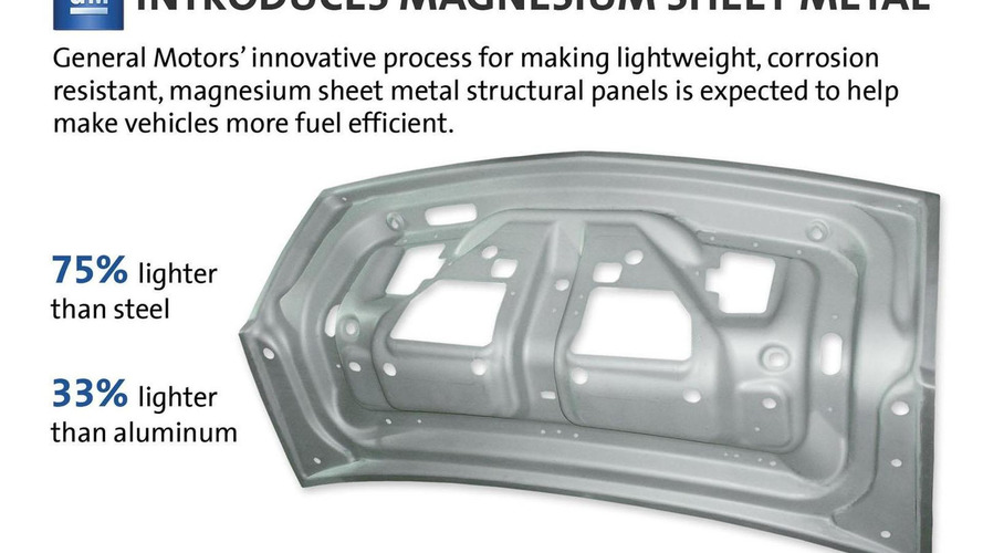 GM introduces magnesium sheet metal - promises to be lighter than aluminum