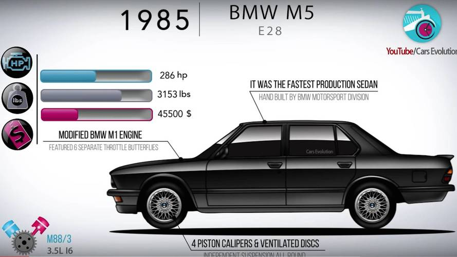 Watch The BMW M5 Evolve In This Informative Four-Minute Video