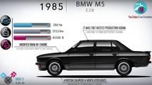 L'évolution de la BMW M5 en vidéo