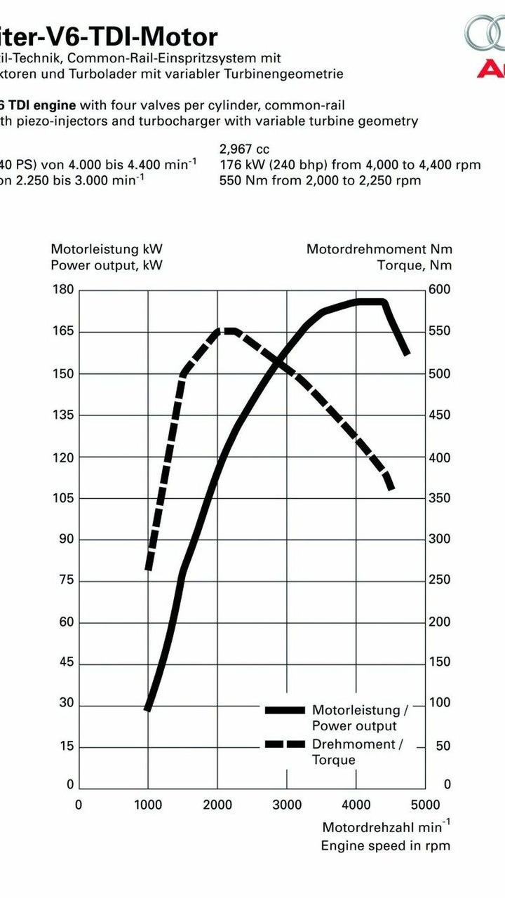Audi q7 diagram wiring source audi q7 3 0 tdi refined motor1 com photos rh motor1 com audi q7 electrical diagram audi q7 engine diagram asfbconference2016 Image collections
