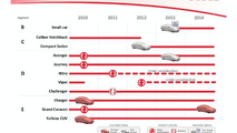 Chrysler 2010 - 2015 Fiat Based Product Plan